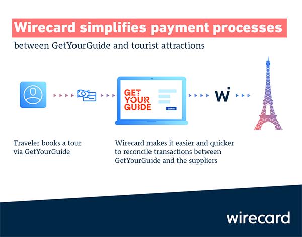 Wirecard Erfahrungen