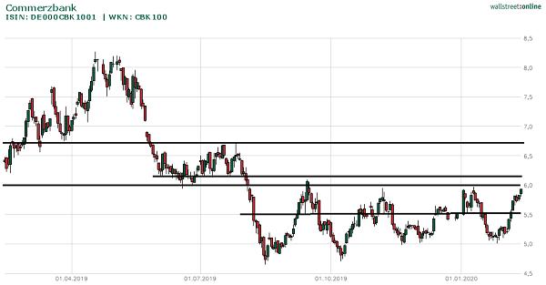 Commerzbank-Aktie Chart