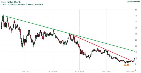 Chart Deutsche Bank Aktie