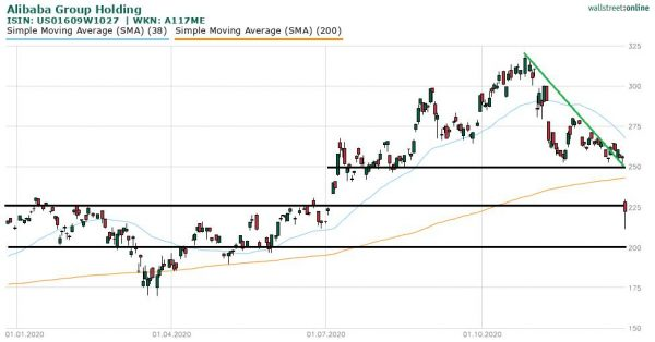 Aktienkurs Alibaba