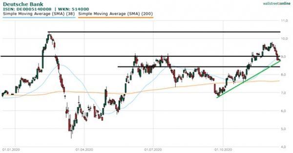 Deutsche-Bank-Aktie