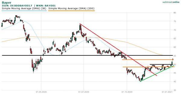Bayer-Aktie