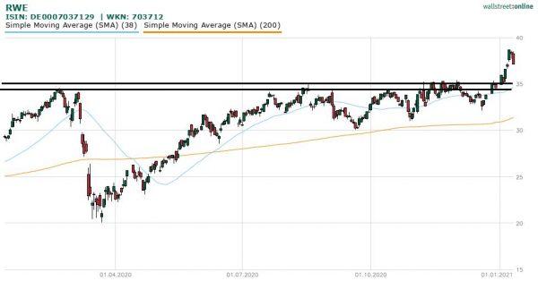 Aktienkurs Rwe