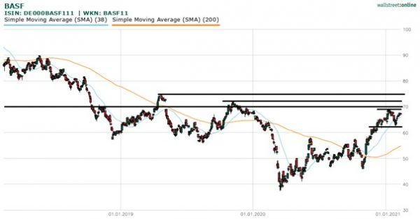 BASF-Aktie