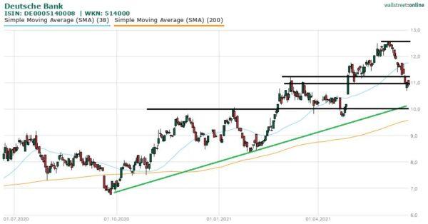 Aktie der Deutsche Bank